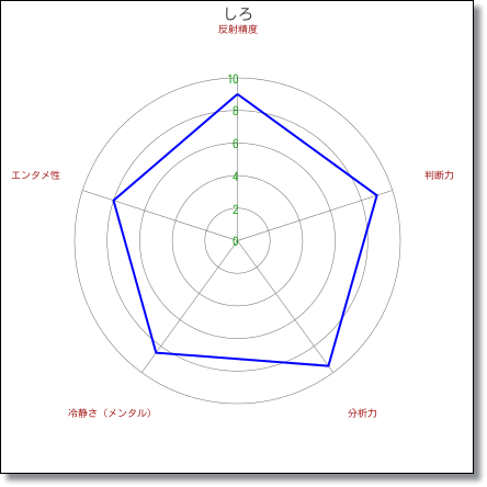 chartshiro
