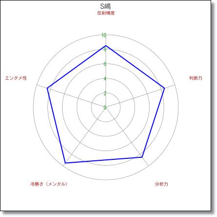 chartsshima